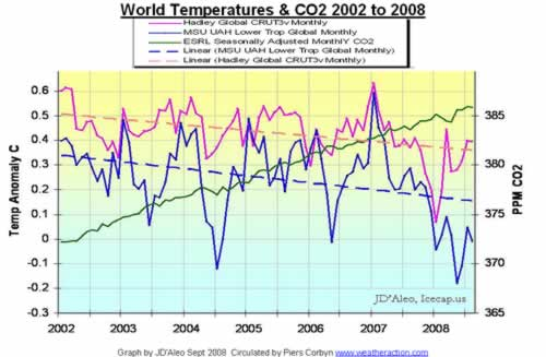World Temperatures & CO2 2002 to 2008